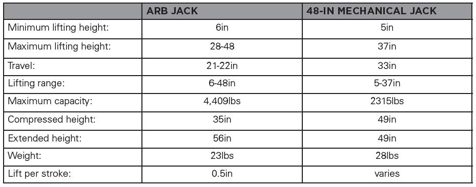 ARB Jack 1060001 Technical Specs